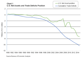 Us China Trade Deficit Chart Cumulative U S Trade Deficits Resulting In Net Profits For