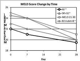 Meld Score Survival Chart Durect Alcoholic Hepatits