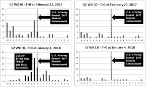 Grcu Stock Chart 268 Marijuana Stocks Learn From An Examination Of Event
