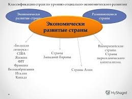 Презентация на тему Курсовая работа по экономике на тему Роль  4 Развивающиеся страны Экономически развитые страны Классификация стран по уровню социально экономического развития