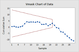 Interpret The Key Results For Cusum Chart Minitab