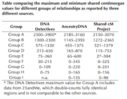 Centimorgan Dna Chart The Limits Of Predicting Relationships Using Dna The Dna Geek