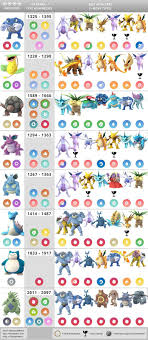 Updated Tier 4 Raid Boss Chart Counters Weaknesses Cp