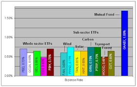 Compare Mutual Funds Chart Comparing Green Energy Etfs Seeking Alpha