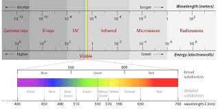 Visual Spectrum Chart The Complete Electromagnetic Spectrum With The Spectral
