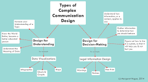 designing legal communications that resonate legal design lab our approach to complex communication design