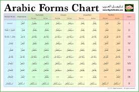 Arabic Chart Nigel Of Arabia Ambassador Of Arabic Learning