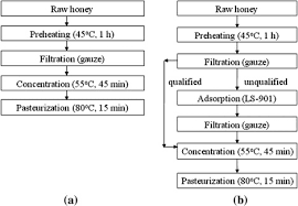 Honey Processing Flow Chart Stability Of Nitrofuran Residues During Honey Processing And