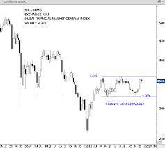 Dfm Index Chart Uae Dubai Financial Market General Index Archives Tech Charts