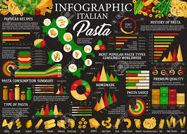 Italian Pasta Infographics Type Of Pasta Chart With Name And