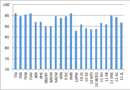 School Attendance Graph Ysgol Rhiwabon