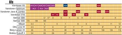 Soprano Saxophone Mouthpiece Comparison Chart Saxophone Mouthpieces Comparison Vandoren Paris