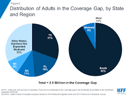 Medicaid Eligibility Income Chart Nc The Coverage Gap Uninsured Poor Adults In States That Do