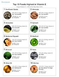 Vitamin E Food Sources Chart Top 10 Foods Highest In Vitamin E