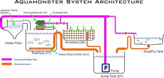 Aquaponics Clarifier Design Small Aquaponics System Plans Download Aquaponics Plans