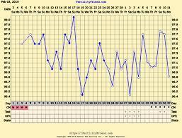 Wacky Chart But No Period Implantation Bleeding
