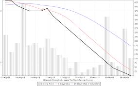 Gitanjali Gems Chart Gitanjali Gems Stock Analysis Share Price Charts High