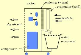 Psychrometric Chart Dehumidification The Dehumidifier System