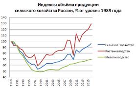 Сельское хозяйство России Википедия