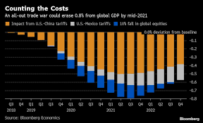 All Out Trade War Could Cost Global Economy 800 Billion