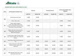 Alitalia Millemiglia Award Chart Are There Any Good Value Awards With Alitalia Millemiglia