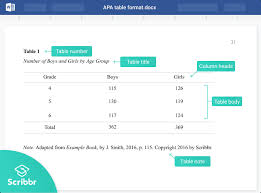 citing tables and figures in apa style