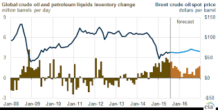 World Oil Inventory Chart Growing Global Liquids Inventories Reflect Lower Crude Oil