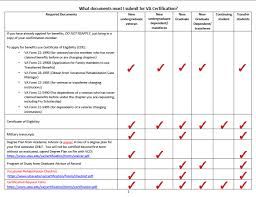 Important Forms Veterans Certification Utsa The University Of