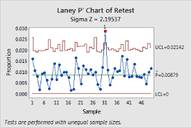 Minitab C Chart Overview For Laney P Chart Minitab