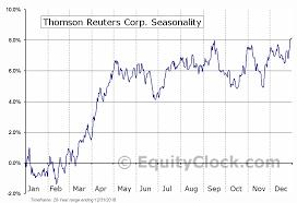 Thomson Reuters Corp Nyse Tri Seasonal Chart Equity Clock