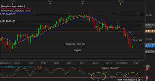 Jpn225 Live Chart Jpn 225 Technical Analysis Poised For Upward Reversal