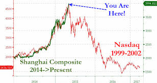 Wtf Chart Of The Day Chinese New Share Accounts Edition