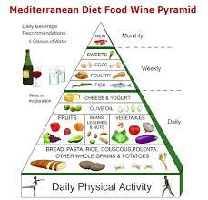mediterraans eten