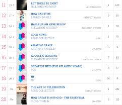 Gospel Charts Gospel Music Industry Alliance
