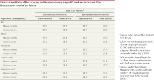 annual rates of discretionary and nondiscretionary surgical procedures before and after machusetts health care reform