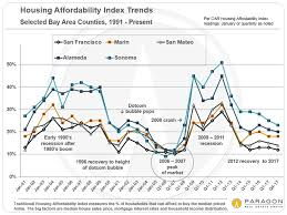 Housing Prices Bay Area Chart Housing Affordability In The San Francisco Bay Area John
