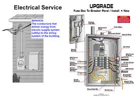house fuse box wiring diagram house image wiring upgrading house fuse box jodebal com on house fuse box wiring diagram