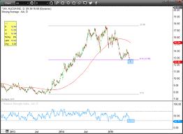Alcoa Die Chart Alcoa Stock Deeply Oversold