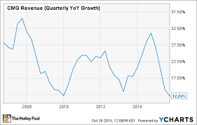Why Chipotle Mexican Grill Incs High Flying Growth Days