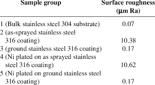 Stainless Steel Surface Finish Chart Surface Roughness Of The Samples Download Table