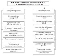 Формирование денежных потоков на Предприятии курсовая закачать Формирование денежных потоков на Предприятии курсовая