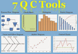 7 Qc Tools Control Charts Shakehand With Life 7 Qc Tools Seven Basic Tools Of Quality