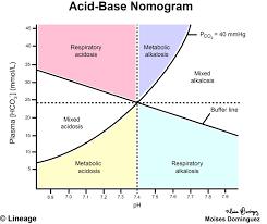 Respiratory Metabolic Acidosis Alkalosis Chart Acid Base Nomogram Renal Medbullets Step 1