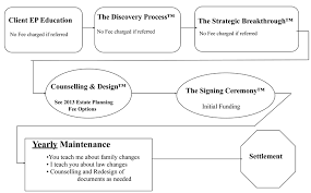 The Family Planning Process Flowchart
