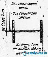 Сварка балок Изготовление конструкций балочного типа изготовление  Рис 1 Допуски на сборку Н образного сечения