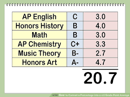 Gpa Average Chart How To Convert A Percentage Into A 4 0 Grade Point Average