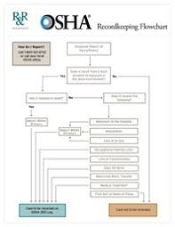 Osha Recordkeeping Flowchart