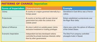 Imperialism Cp Lessons Tes Teach