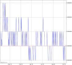 Nphc Stock Chart Nutra Pharma Corp Stock Chart Nphc
