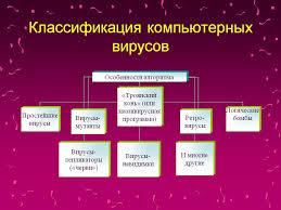 garon общая характеристика и классификация компьютерных вирусов  garon